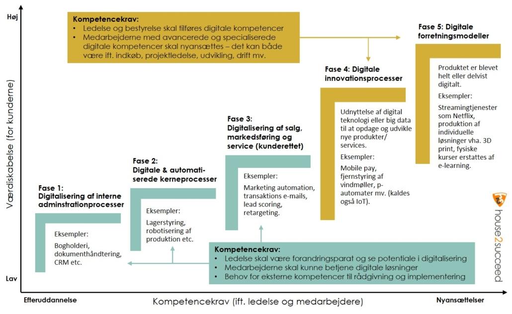 Digitaliseringstrappen - når virksomheder skal digitalisere - house2succeed